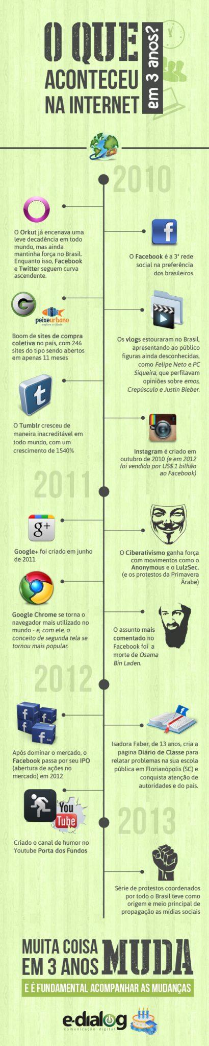 Internet em 3 anos