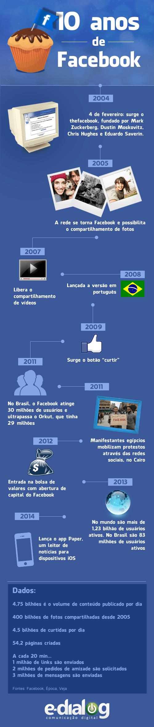 Dados do Facebook em 10 anos