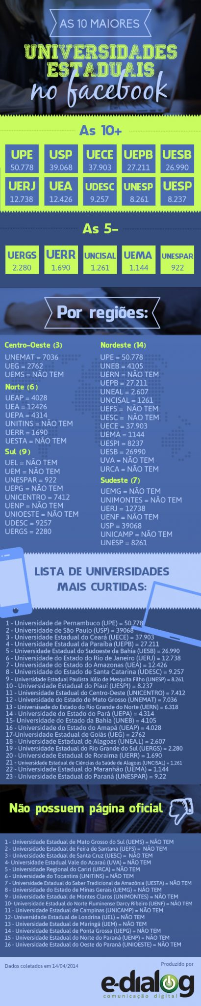 Universidade-Estaduais-no-Facebook