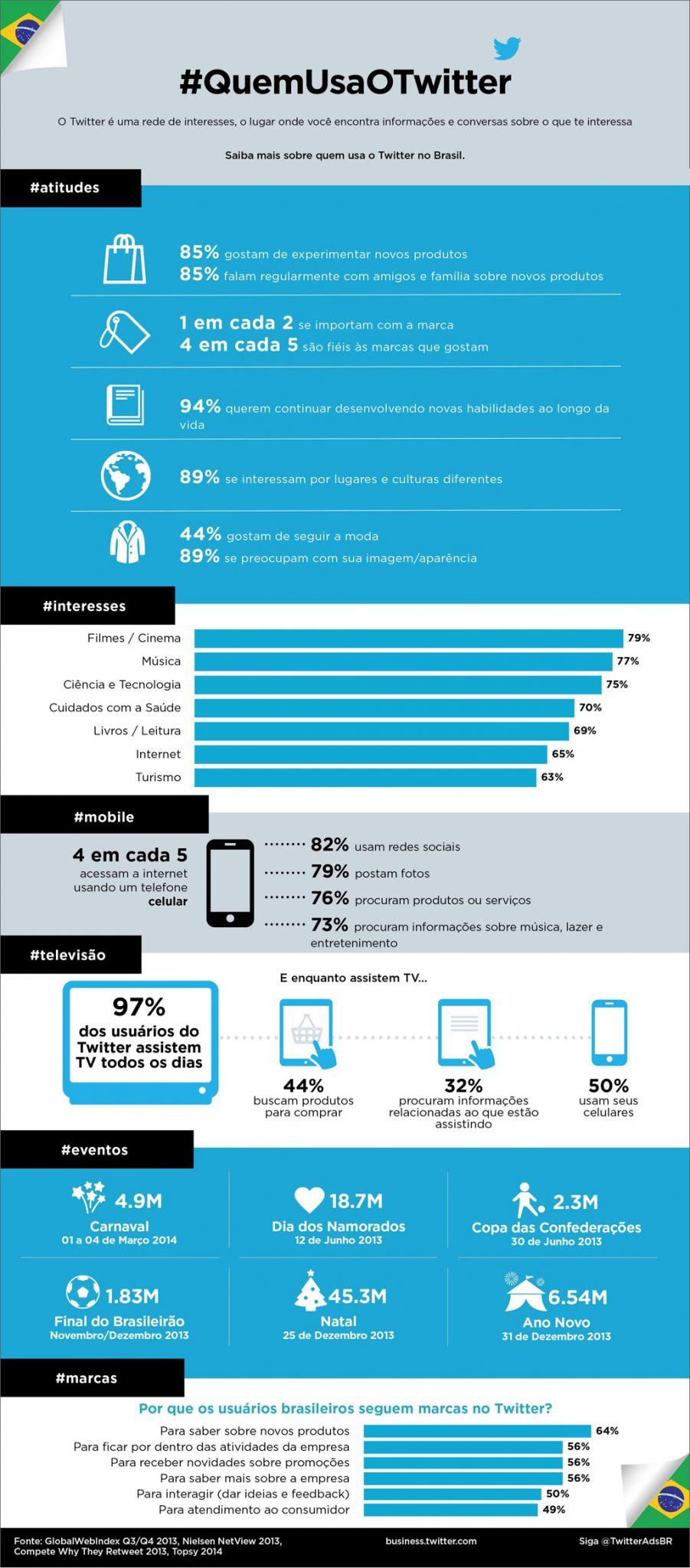 quem-usa-twitter-brasil-dados-infografico