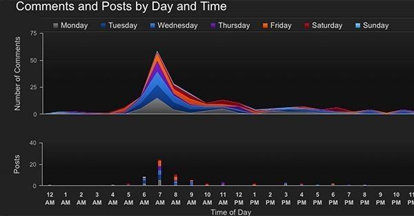 Inteligência de dados para mensurar resultados no Instagram