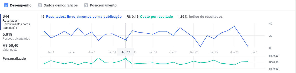 mudança-no-facebook-grafico-do-facebook-ads