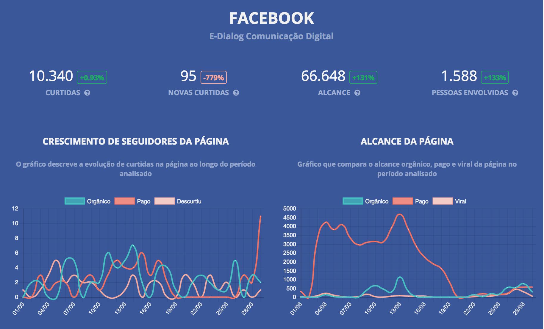 relatório de facebook