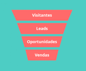melhorar resultados no inbound marketing