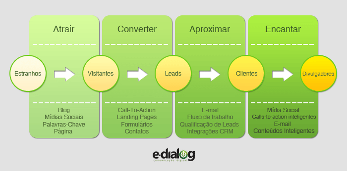 O que é Inbound Marketing? Fases
