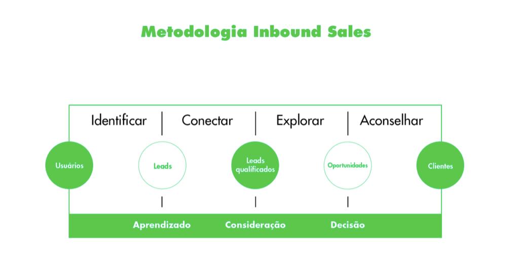 Metodologia Inbound Sales